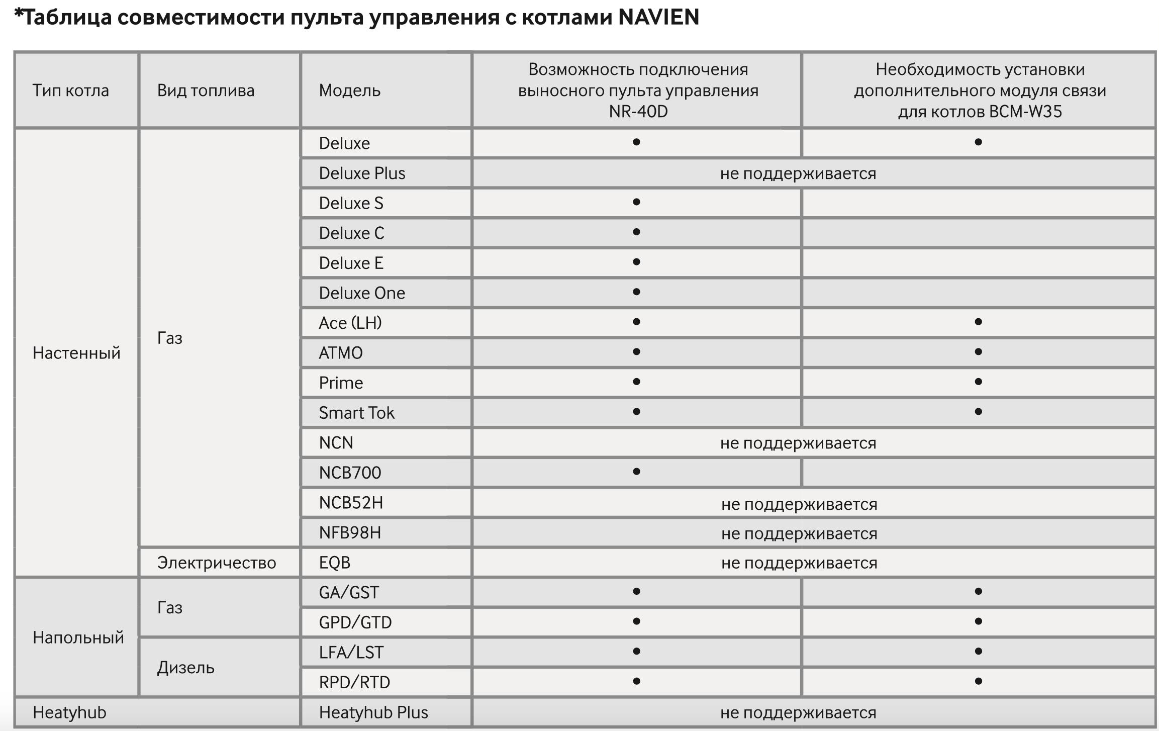 Таблица совместимости пульта управления с котлами NAVIEN